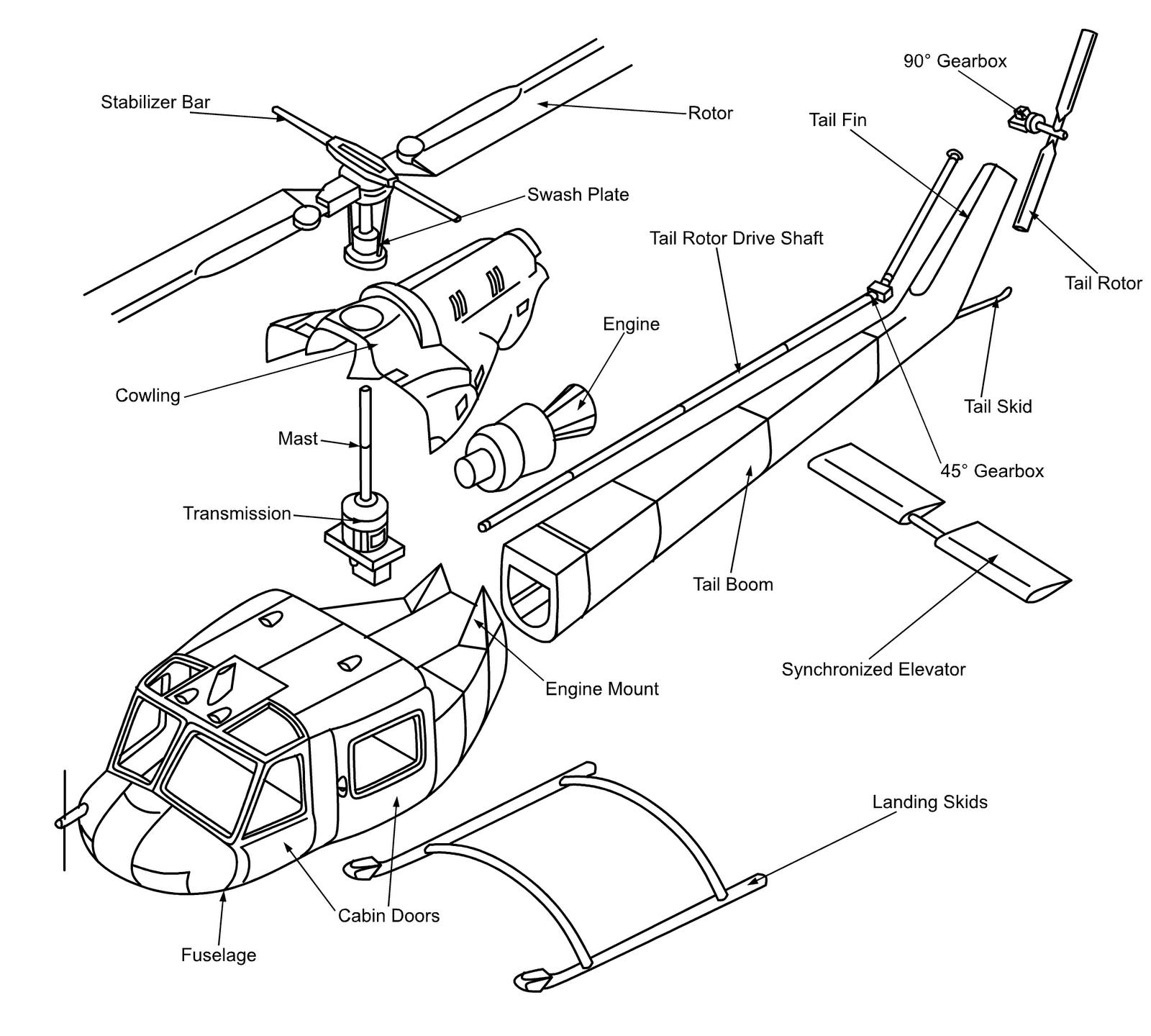 hight resolution of anatomy of a helicopter how a helicopter works