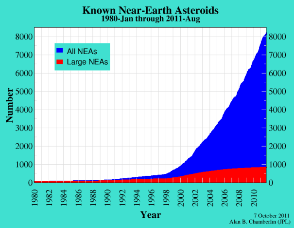 recent near earth asteroids - photo #31