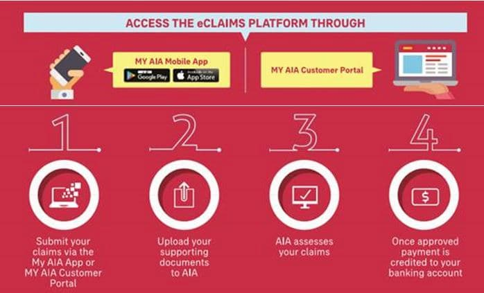 AIA Malaysia eClaims Process Flow Diagram