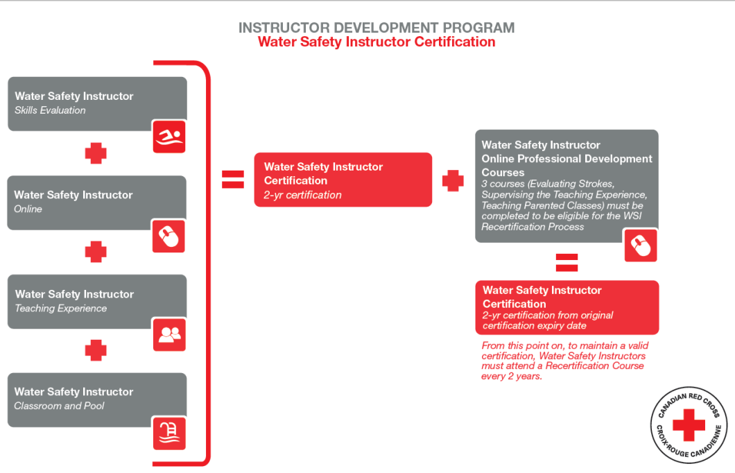 American Red Cross Certification Card Lookup Cardjdi