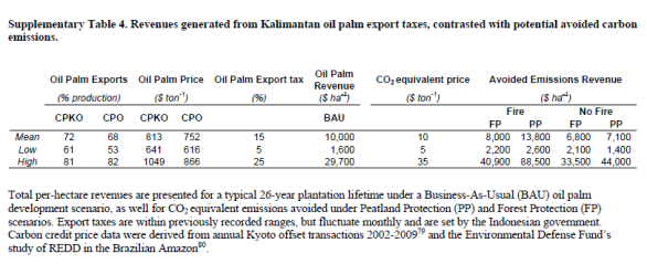 oil palm tax vs REDD credits