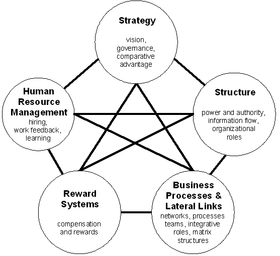 Securing strategy implementation through iterative