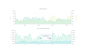 Stadistics - Reddot Networks