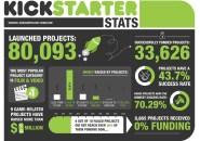 A nivel mundial existen plataformas muy exitosas que les permiten a los emprendedores postear sus propuestas para conseguir recursos del público como Kickstarter. Foto: cortadordebotellas.com.mx