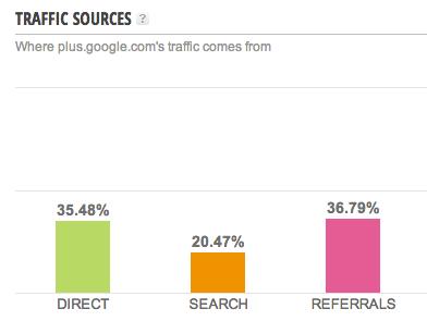 Google+ Traffic Quellen