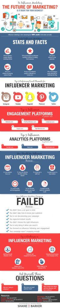 influencer-marketing-infografik-2016