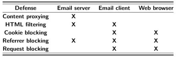 Proteccion rastreo email
