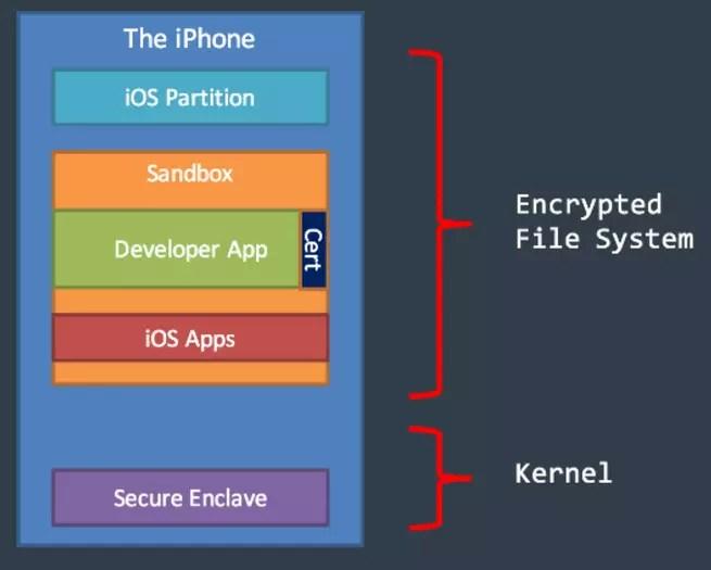 Secure Enclave iOS