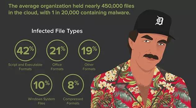 Tipos malware nube ©Google Drive ©Dropbox OneDrive