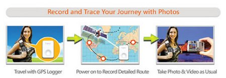 i-gotU GT-120 USB GPS Travel Logger – the name says it all