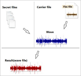 deepsound2 DeepSound lets you hide your private files inside innocent looking audio files [Freeware]