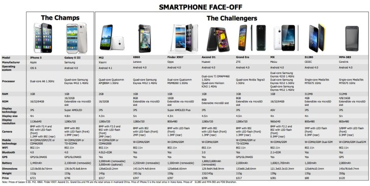 Big brands better watch out because the Chinese Android smartphone machine is on the march