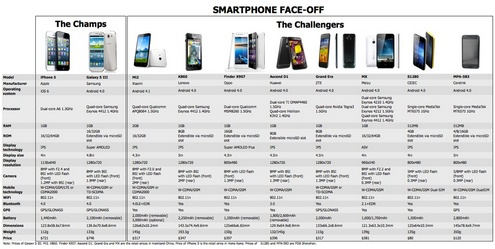 ChineseSmartphoneComparisons