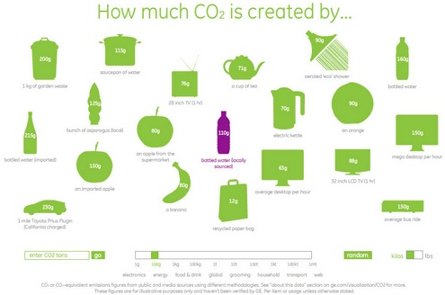 How Much CO2? – don't read this if you live near a beach