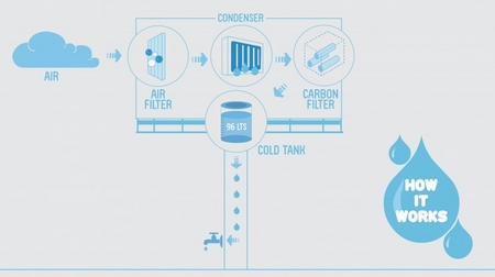 A billboard that produces water – a great hydrating solution
