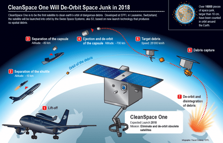 CleanSpace One satellite 2