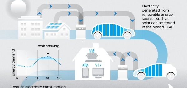 Nissan Energy Share – share power between your car and your home