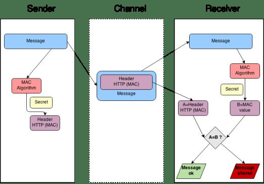 diagram-hmac