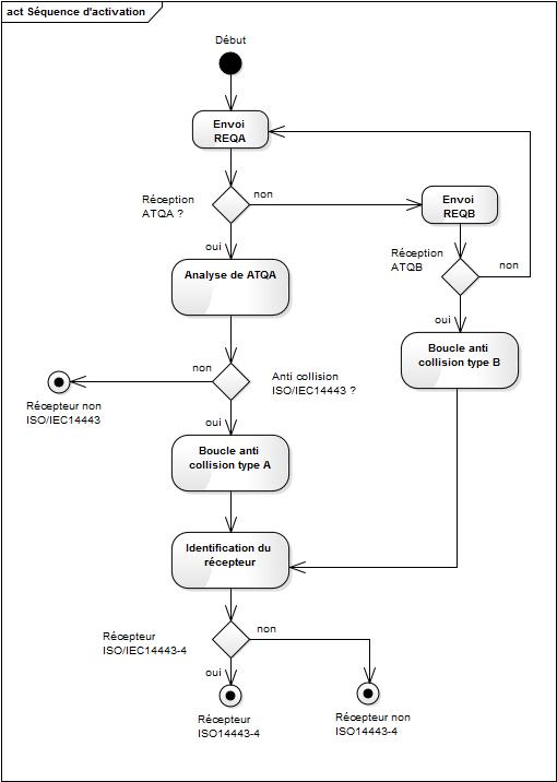 Séquence d'activation