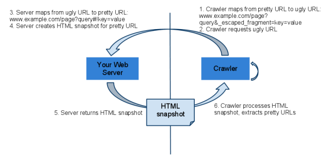 crawler server ajax