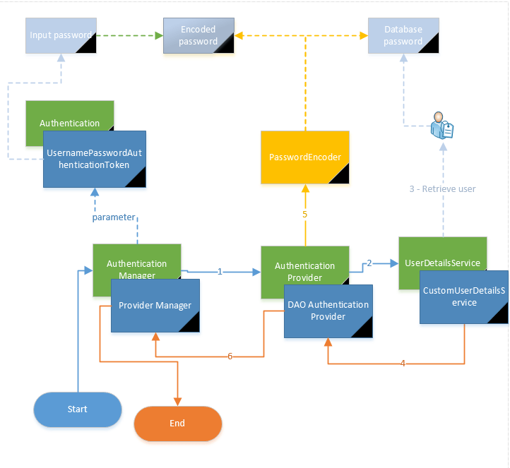 spring security authentication manager process user_details_encoded_password