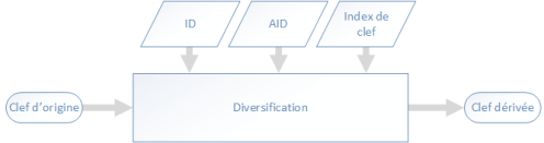 Principe de diversification
