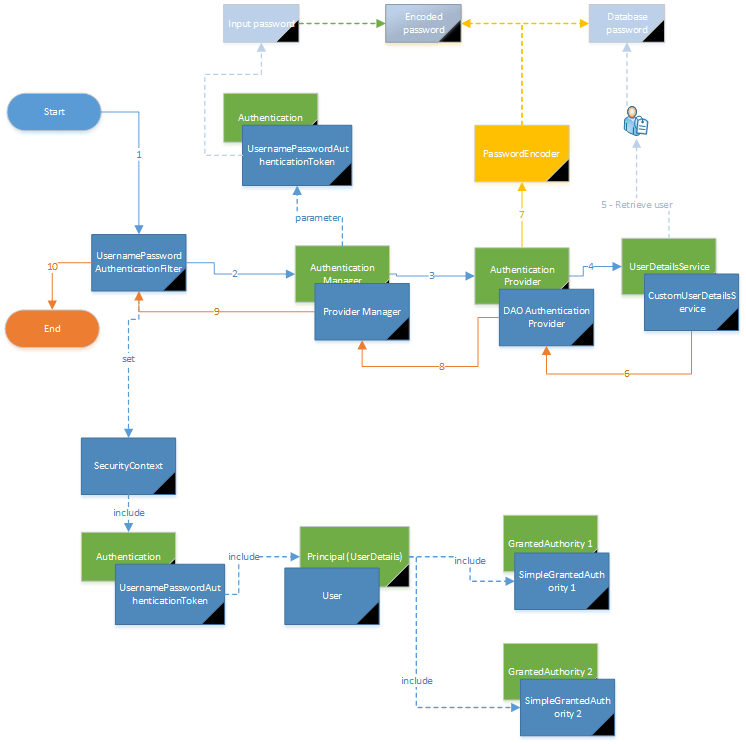spring security authentication manager process full