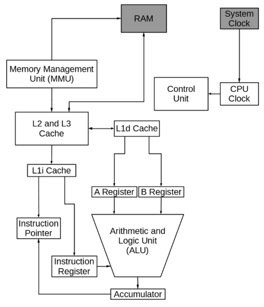 A simplified conceptual diagram of a typical CPU