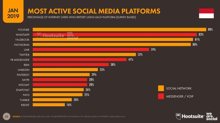 Sosial-media-paling-aktif-di-Indonesia-menurut-Hootsuite