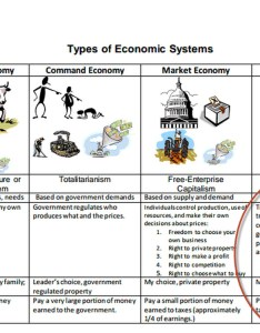also types of economic systems lessons tes teach rh