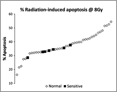 Radiation-Induced Lymphocyte Apoptosis to Predict