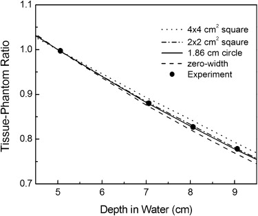 Determination of the Absorbed Dose Rate to Water for the