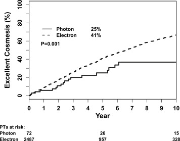 Impact of the Radiation Boost on Outcomes After Breast