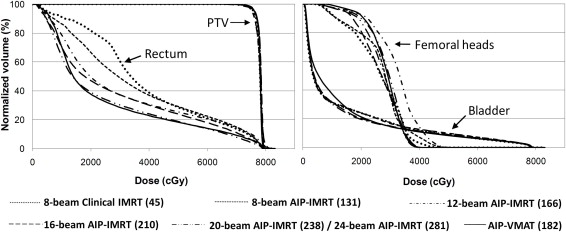 A Comprehensive Comparison of IMRT and VMAT Plan Quality