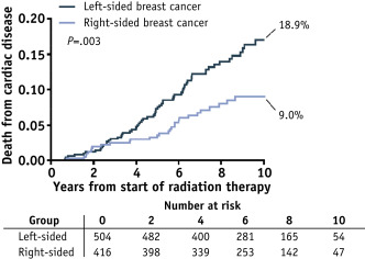 Modern Radiation Therapy and Cardiac Outcomes in Breast