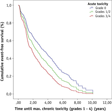 Acute Toxicity Grade 3 and 4 After Irradiation in Children