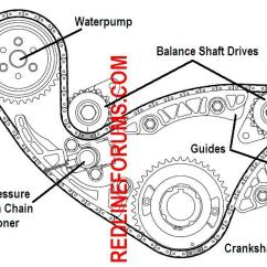 2 Ecotec Timing Marks Diagram 2004 Scion Xb Wiring 4 Performance Parts And Fuse Box Hhr Replacement Together With Gm Chain 5 3 Liter