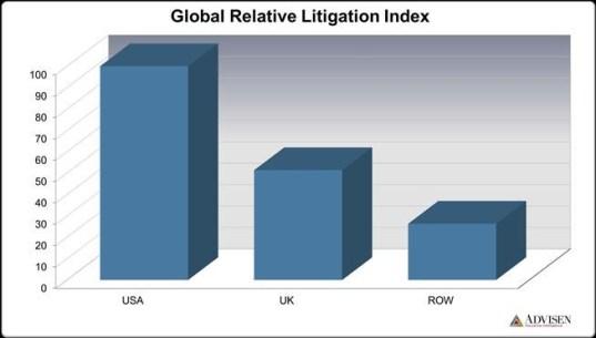 US litigation