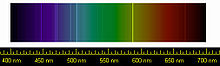 Spectral lines of Helium