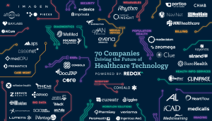 70 Companies Driving the Future of Healthcare Technology | Redox