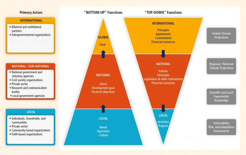 Top-down versus bottom-up and other strategies to tackle climate change. Report Graphic: IPCC