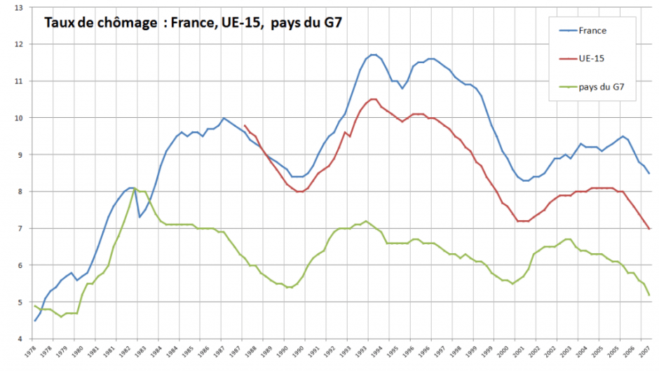 Standardised unemployment rate in France, in European Union of 15, and in the G7, quarterly data, seasonally adjusted. Data: OECD statistics. Photo: MaCRoEco