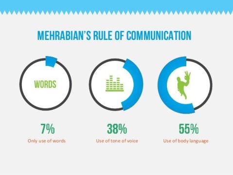 Mehrabian's rule of communication for body language gives clues on how to effectively use WFH Best Practices