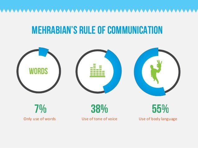 mehrabian-body-language-communication