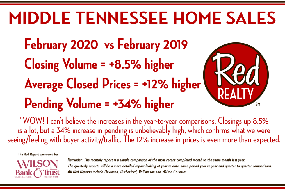 Red Report - Red Realty February 2020