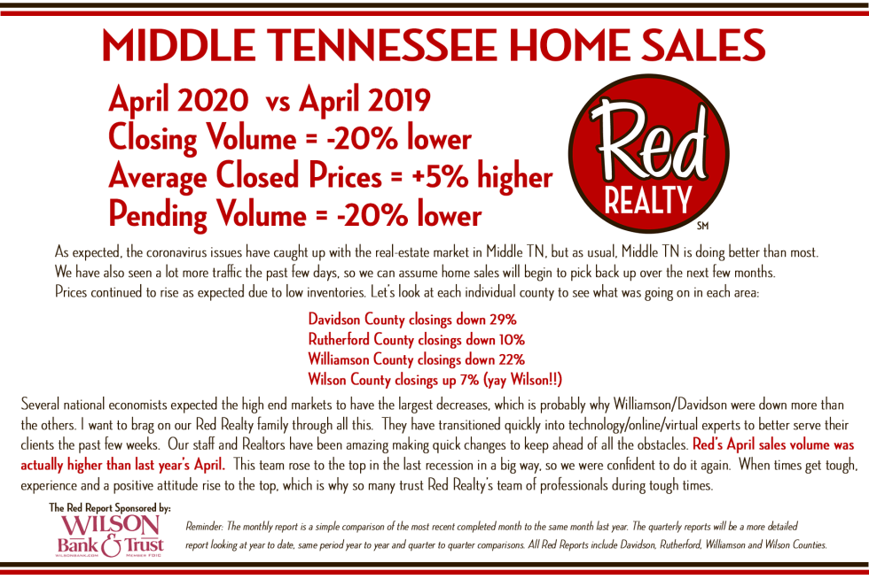 red realty red report april 2020