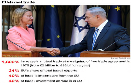 EU blasted for ever closer cooperation with terror regime in Israel