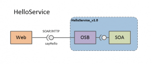 HelloService