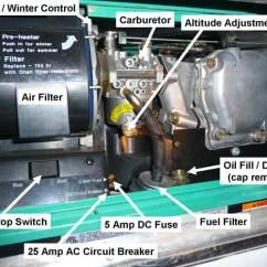 Rv Generator Transfer Switch Wiring Diagram Sta Rite Pump Onan Basics