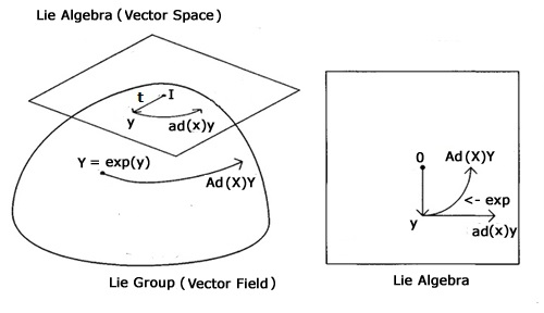 Lie Algebras and Lie Groups Lecture Notes in Mathematics